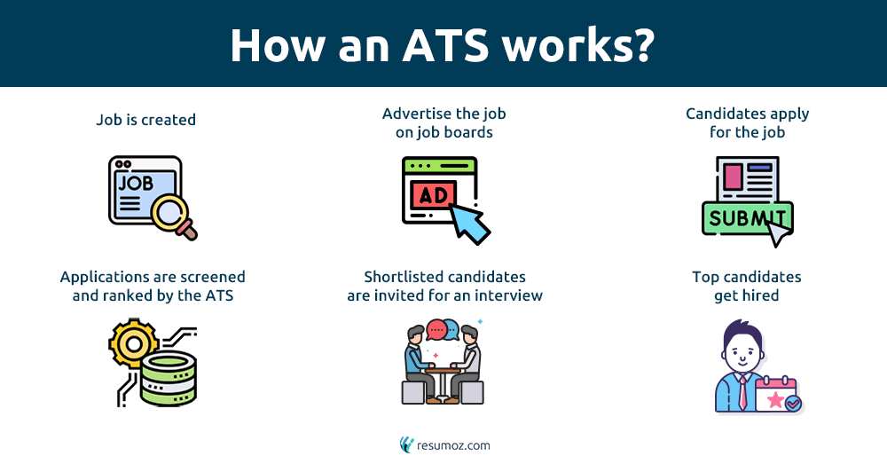how applicant tracking system works