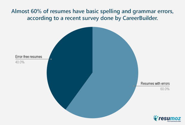 why do you need to proofread your resume